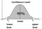Confidence-interval